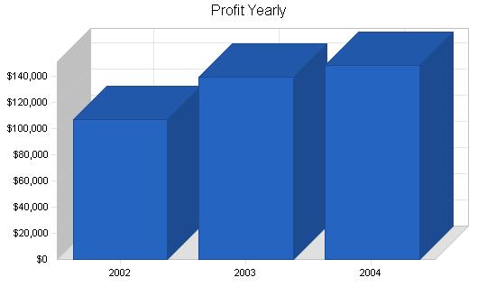 Wholesale juice business plan, financial plan chart image