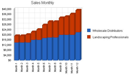 Wholesale landscape products business plan, strategy and implementation summary chart image