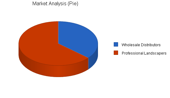 Wholesale landscape products business plan, market analysis summary chart image