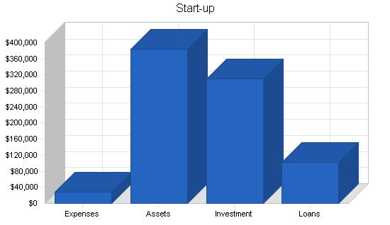 Wi-fi kiosks business plan, company summary chart image