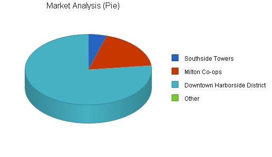 Wine store business plan, market analysis summary chart image