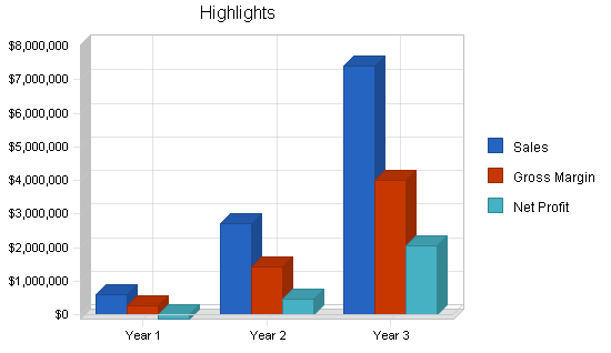 Wireless datacomm business plan, executive summary chart image
