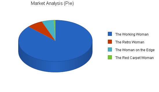 Womens boutique shoe store business plan, market analysis summary chart image