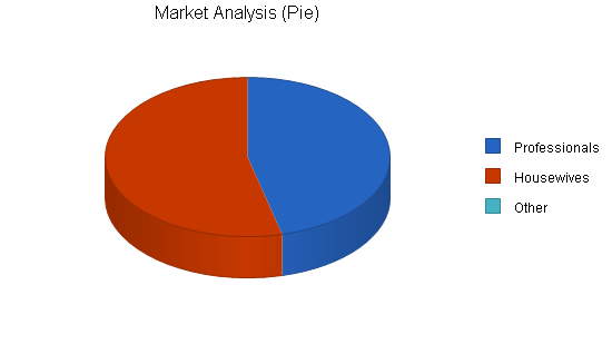 Womens shoe store business plan, market analysis summary chart image