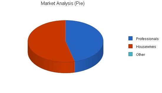 Womens shoe store business plan, market analysis summary chart image