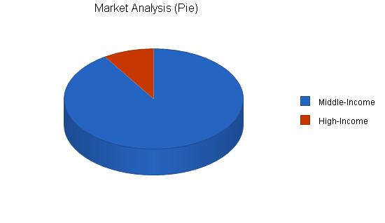 Yoga center business plan, market analysis summary chart image